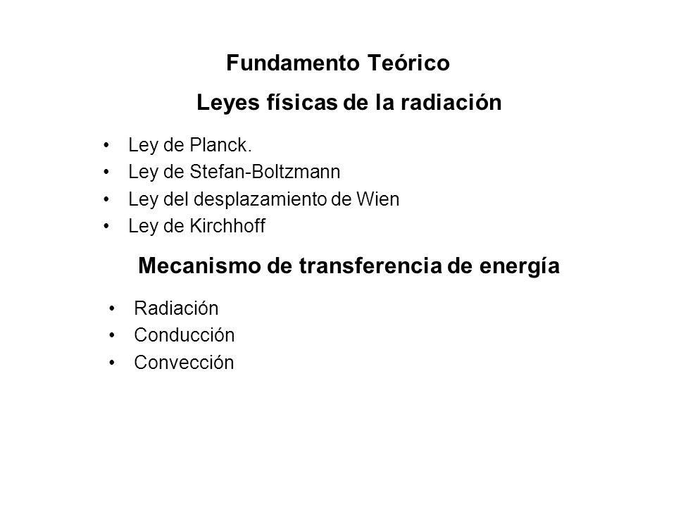 Leyes físicas de la radiación Mecanismo de transferencia de energía