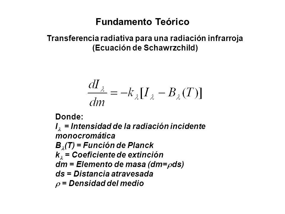 Fundamento Teórico Transferencia radiativa para una radiación infrarroja. (Ecuación de Schawrzchild)