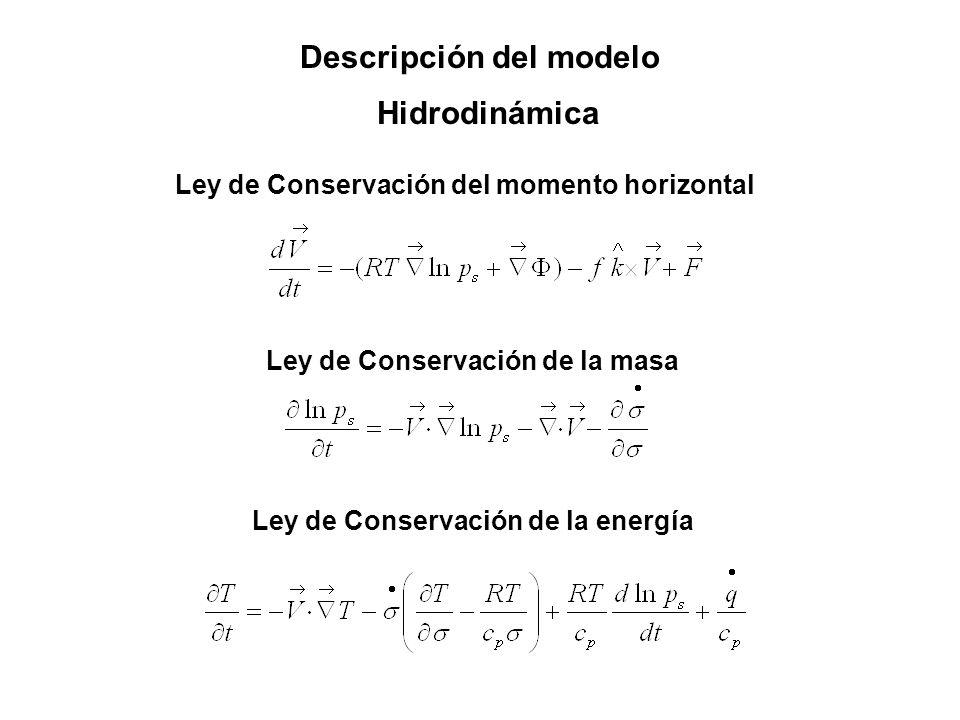 Descripción del modelo Hidrodinámica