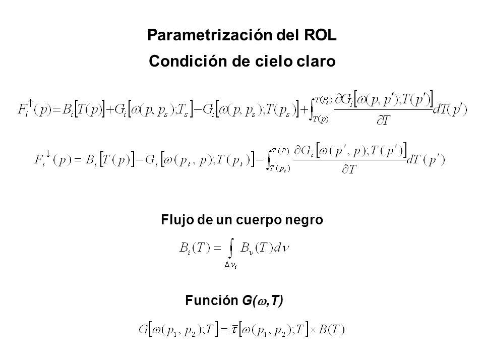 Parametrización del ROL Condición de cielo claro