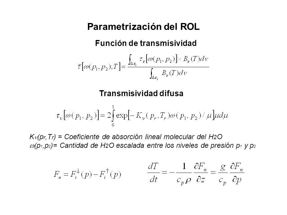Parametrización del ROL