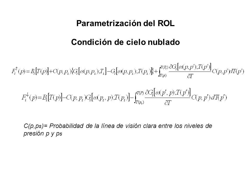 Parametrización del ROL Condición de cielo nublado