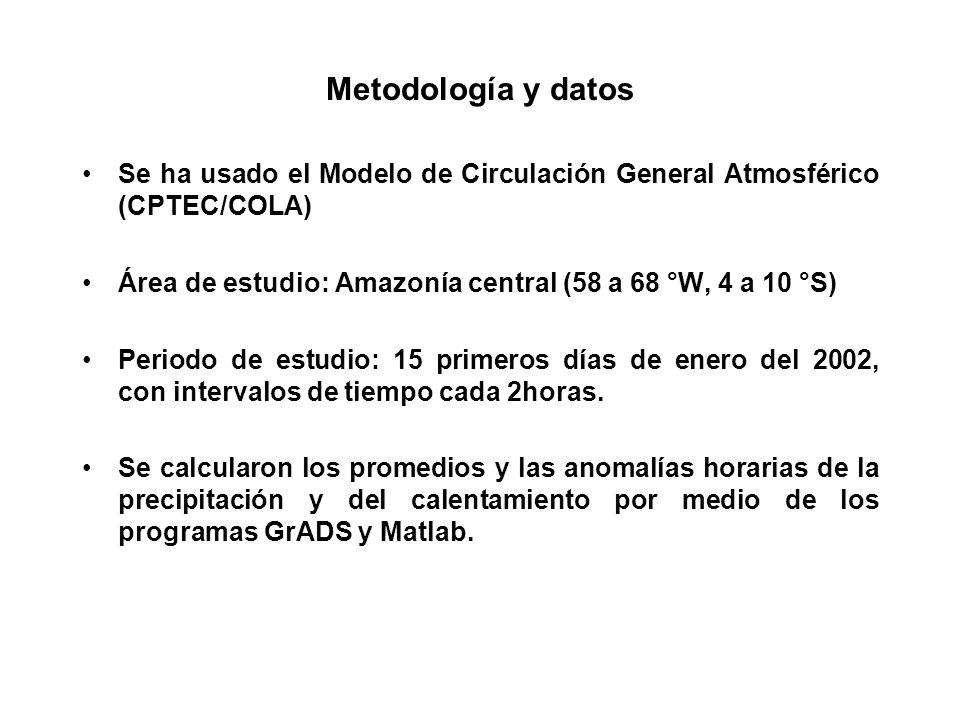 Metodología y datos Se ha usado el Modelo de Circulación General Atmosférico (CPTEC/COLA) Área de estudio: Amazonía central (58 a 68 °W, 4 a 10 °S)