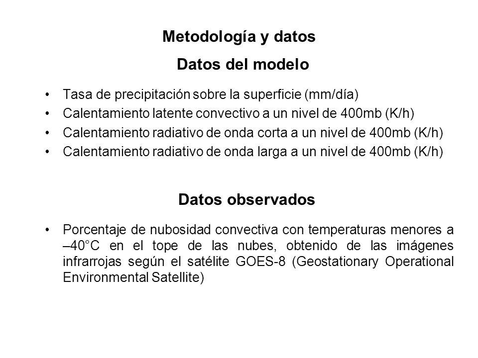 Metodología y datos Datos del modelo Datos observados
