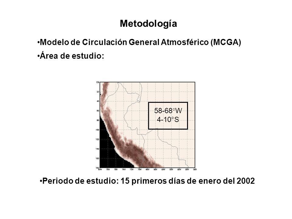 Metodología Modelo de Circulación General Atmosférico (MCGA)