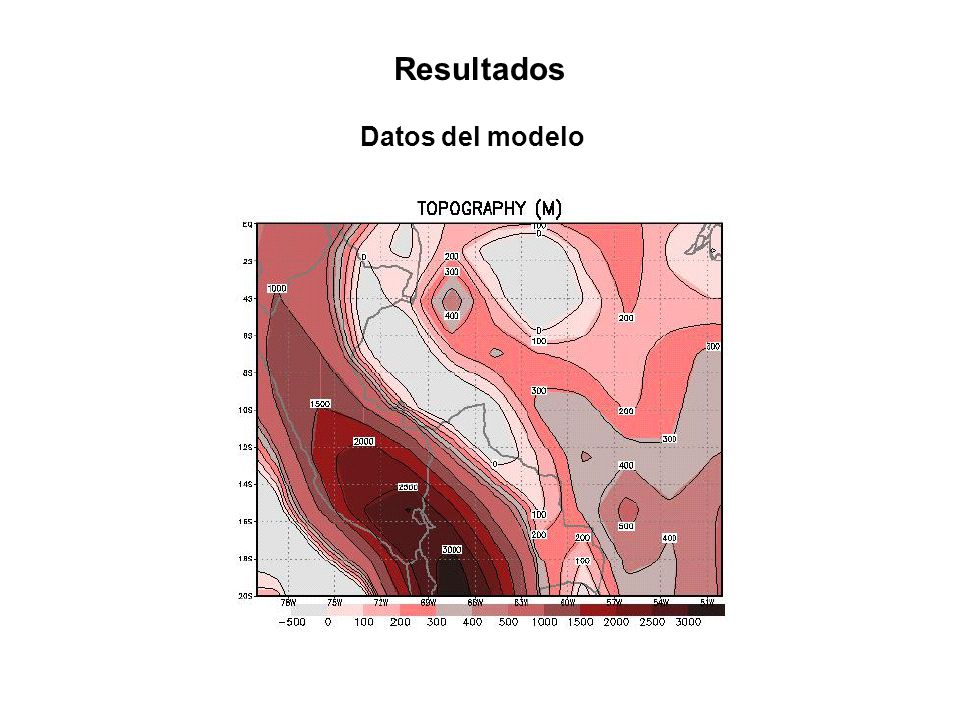 Resultados Datos del modelo