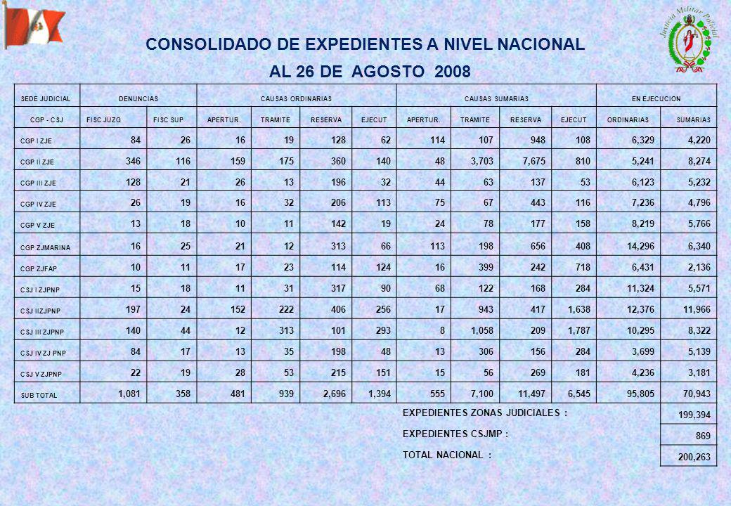 CONSOLIDADO DE EXPEDIENTES A NIVEL NACIONAL