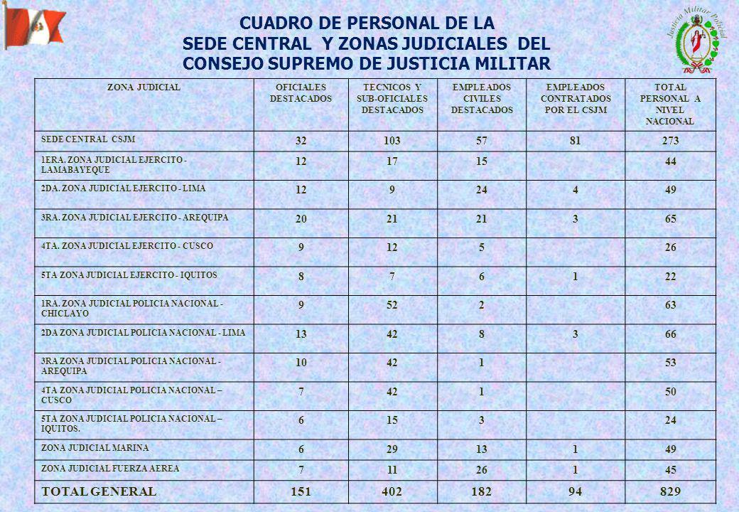 CUADRO DE PERSONAL DE LA SEDE CENTRAL Y ZONAS JUDICIALES DEL