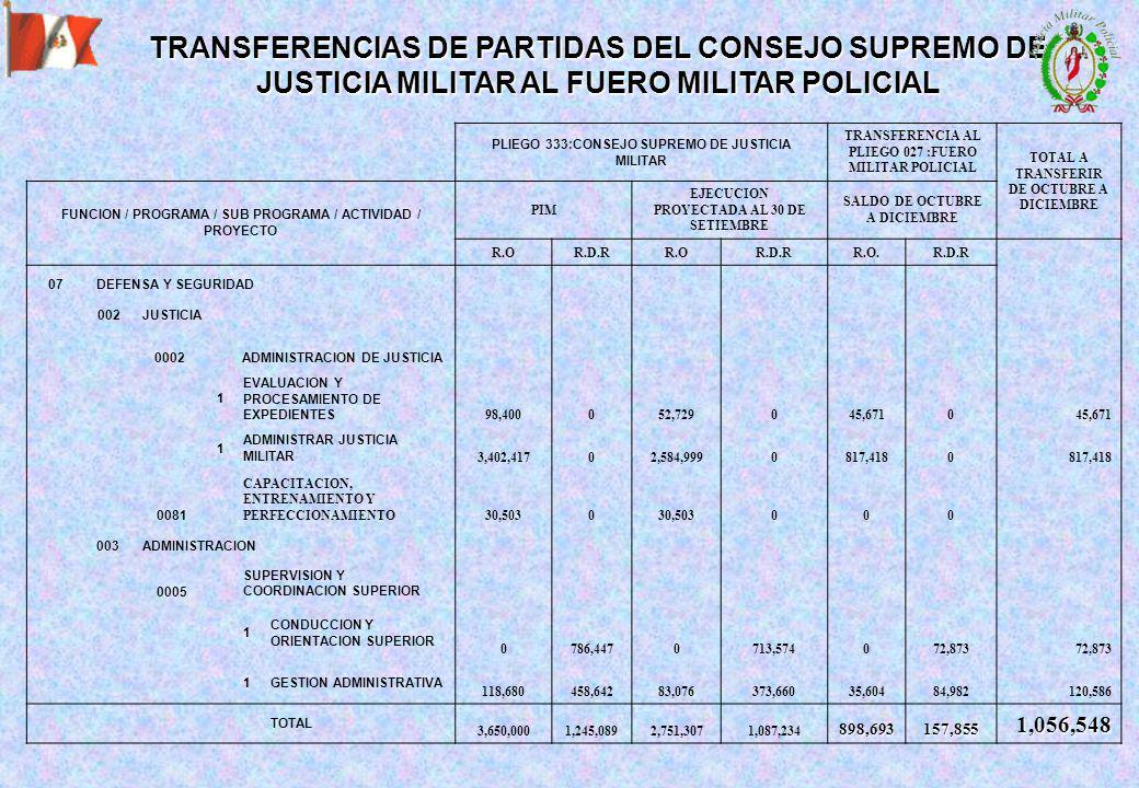 TRANSFERENCIAS DE PARTIDAS DEL CONSEJO SUPREMO DE JUSTICIA MILITAR AL FUERO MILITAR POLICIAL