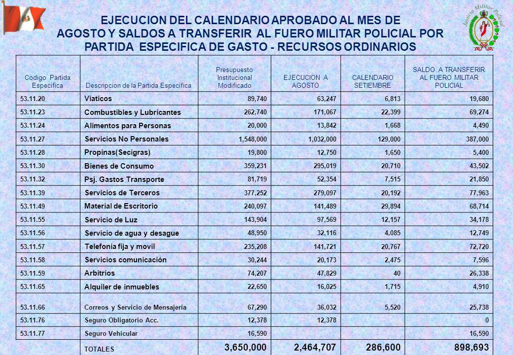 EJECUCION DEL CALENDARIO APROBADO AL MES DE