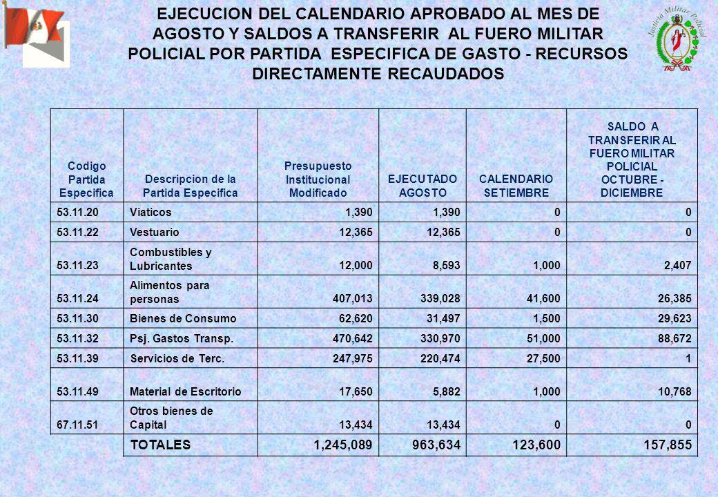 EJECUCION DEL CALENDARIO APROBADO AL MES DE AGOSTO Y SALDOS A TRANSFERIR AL FUERO MILITAR POLICIAL POR PARTIDA ESPECIFICA DE GASTO - RECURSOS DIRECTAMENTE RECAUDADOS