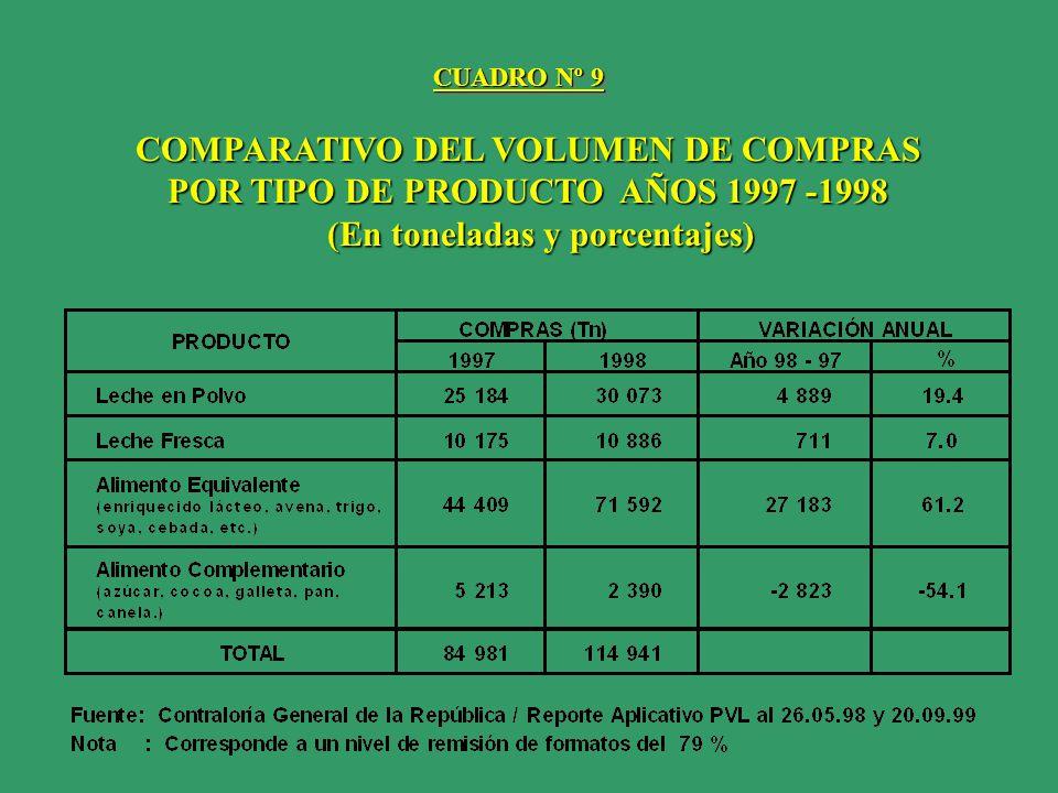 COMPARATIVO DEL VOLUMEN DE COMPRAS