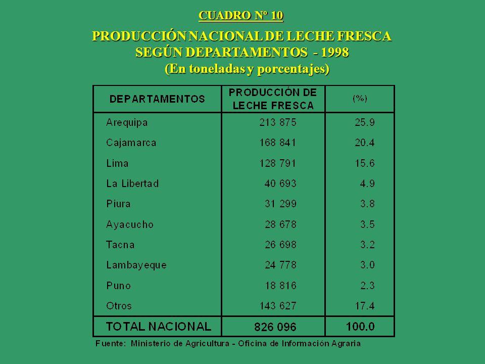 PRODUCCIÓN NACIONAL DE LECHE FRESCA (En toneladas y porcentajes)