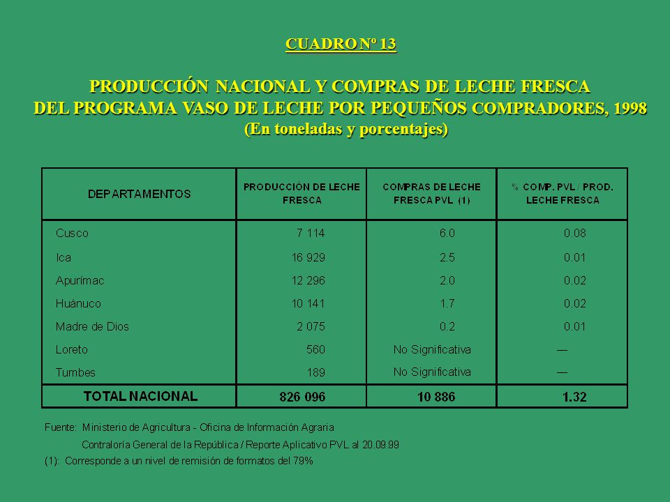 PRODUCCIÓN NACIONAL Y COMPRAS DE LECHE FRESCA
