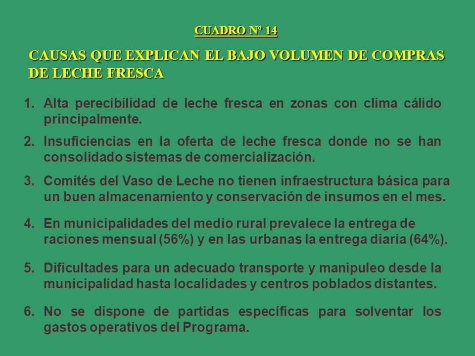 CAUSAS QUE EXPLICAN EL BAJO VOLUMEN DE COMPRAS DE LECHE FRESCA