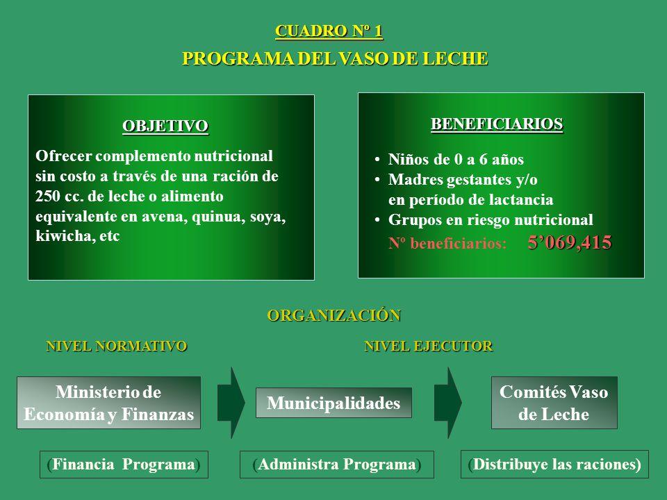 PROGRAMA DEL VASO DE LECHE
