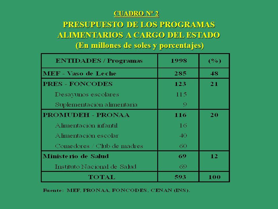 PRESUPUESTO DE LOS PROGRAMAS ALIMENTARIOS A CARGO DEL ESTADO