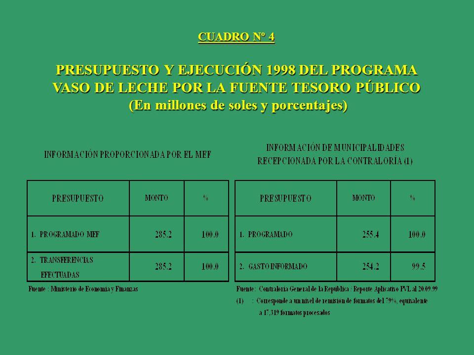 PRESUPUESTO Y EJECUCIÓN 1998 DEL PROGRAMA