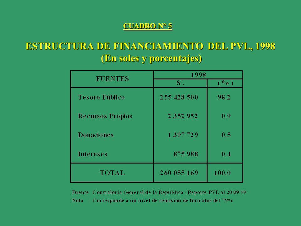 ESTRUCTURA DE FINANCIAMIENTO DEL PVL, 1998 (En soles y porcentajes)