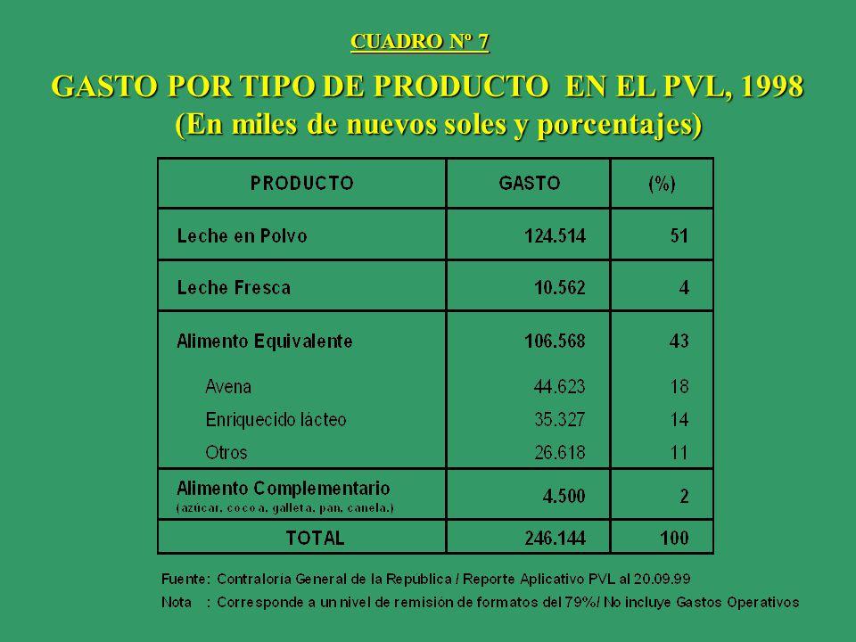 GASTO POR TIPO DE PRODUCTO EN EL PVL, 1998