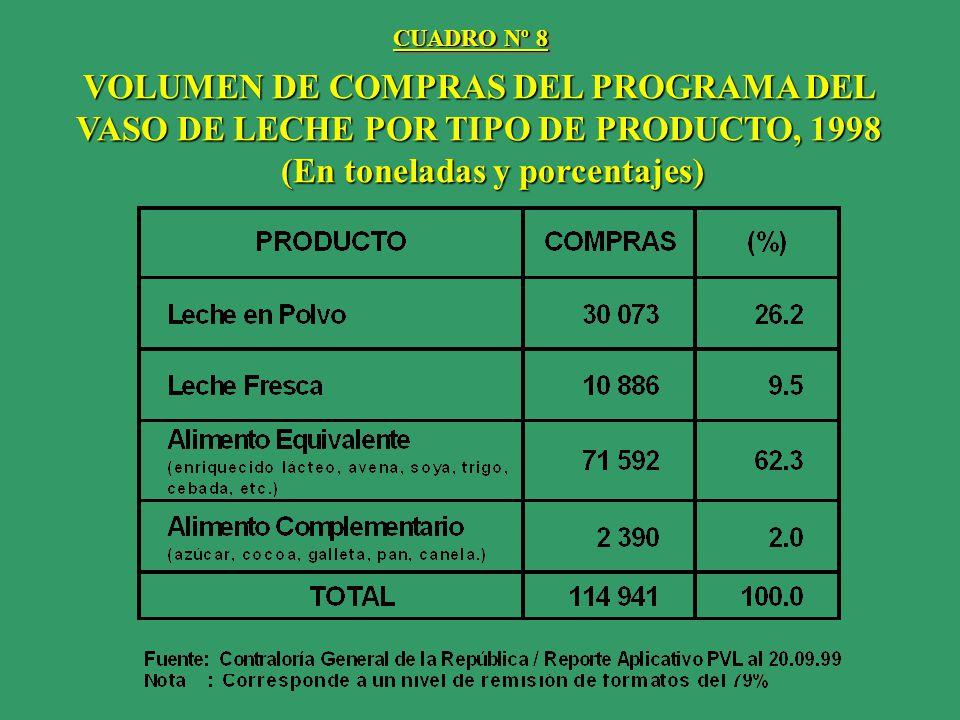 VOLUMEN DE COMPRAS DEL PROGRAMA DEL