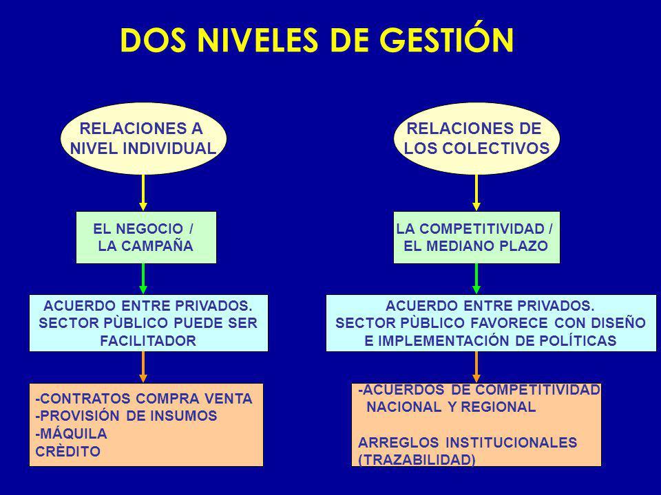 DOS NIVELES DE GESTIÓN RELACIONES A NIVEL INDIVIDUAL RELACIONES DE