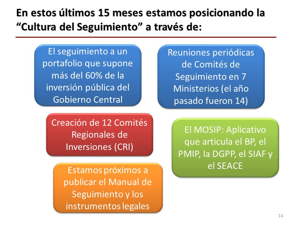 Creación de 12 Comités Regionales de Inversiones (CRI)