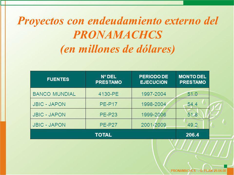 Proyectos con endeudamiento externo del PRONAMACHCS (en millones de dólares)