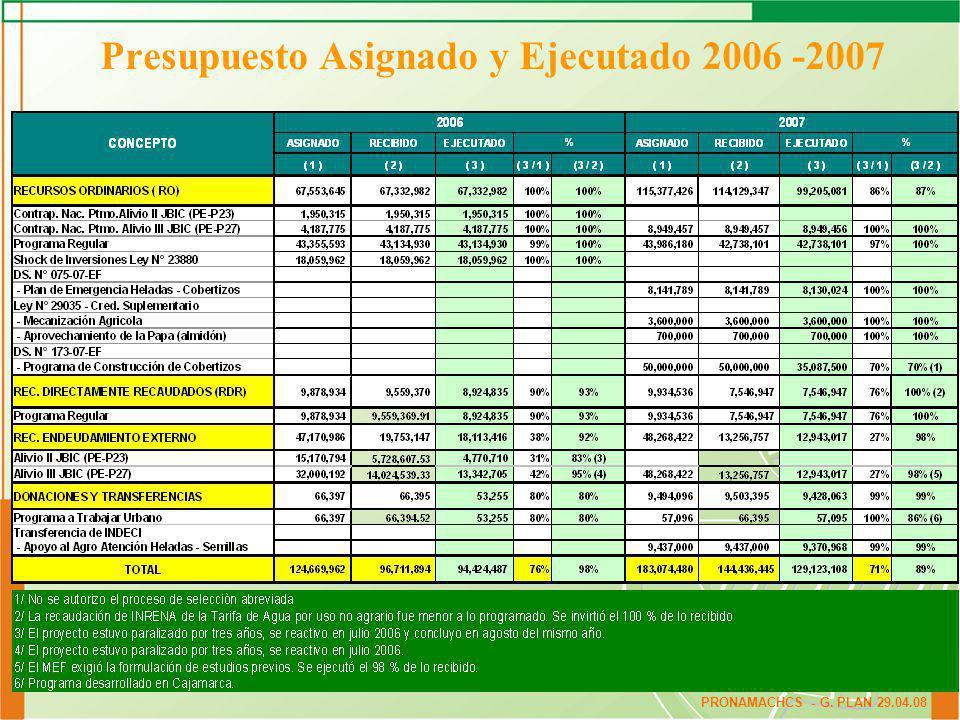 Presupuesto Asignado y Ejecutado 2006 -2007