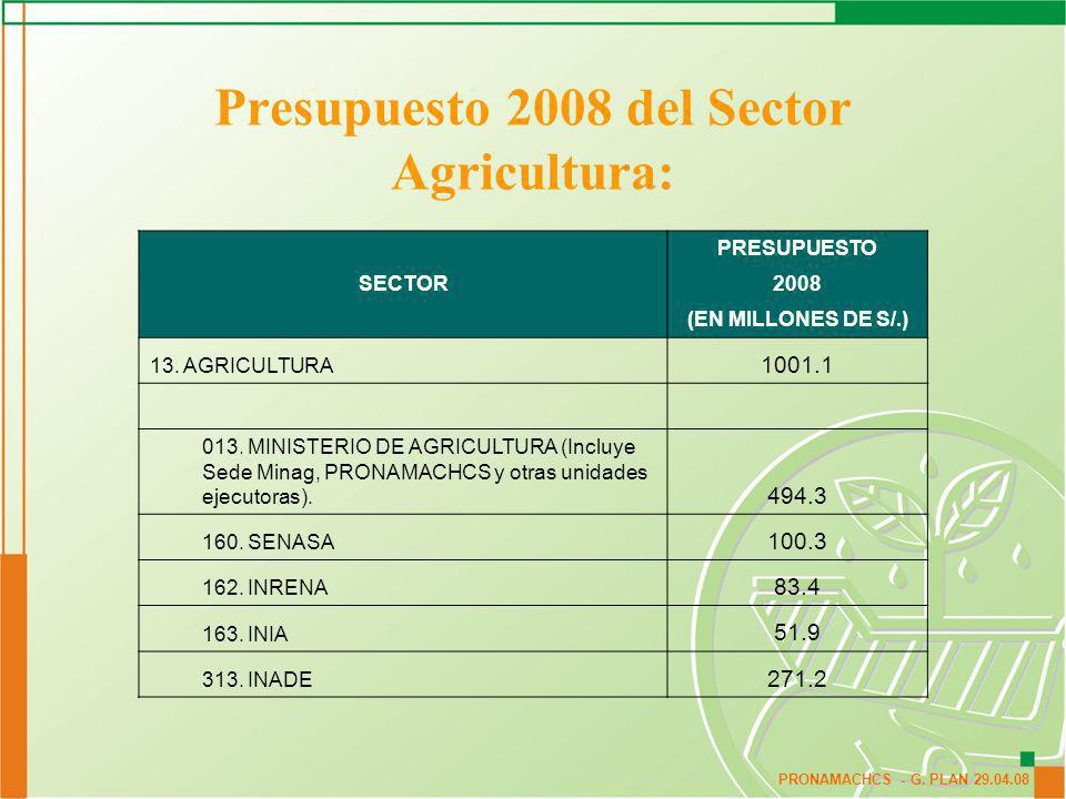 Presupuesto 2008 del Sector Agricultura: