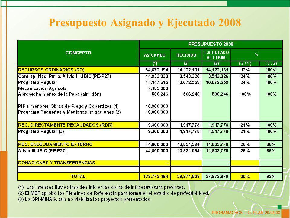 Presupuesto Asignado y Ejecutado 2008
