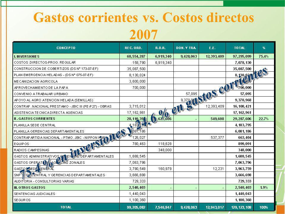 Gastos corrientes vs. Costos directos 2007