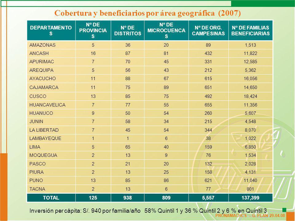 Cobertura y beneficiarios por área geográfica (2007)