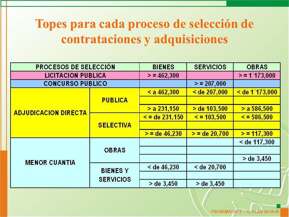 Topes para cada proceso de selección de contrataciones y adquisiciones
