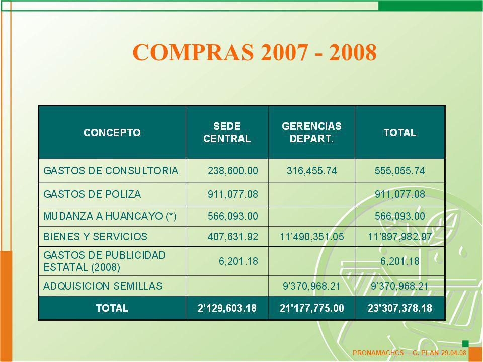 COMPRAS 2007 - 2008