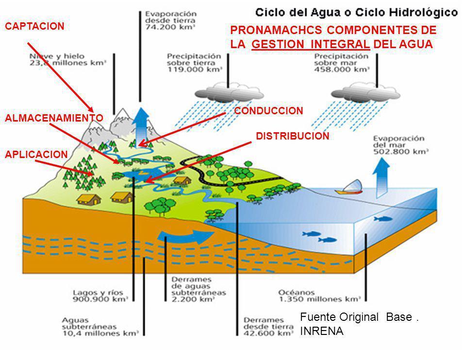 PRONAMACHCS COMPONENTES DE LA GESTION INTEGRAL DEL AGUA