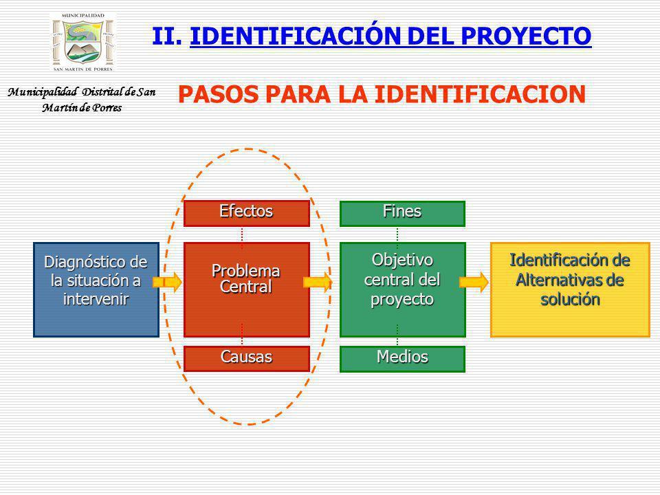 II. IDENTIFICACIÓN DEL PROYECTO PASOS PARA LA IDENTIFICACION