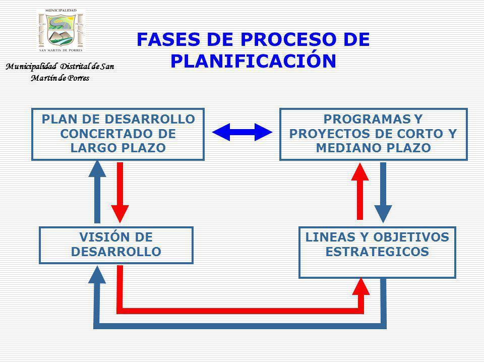 FASES DE PROCESO DE PLANIFICACIÓN