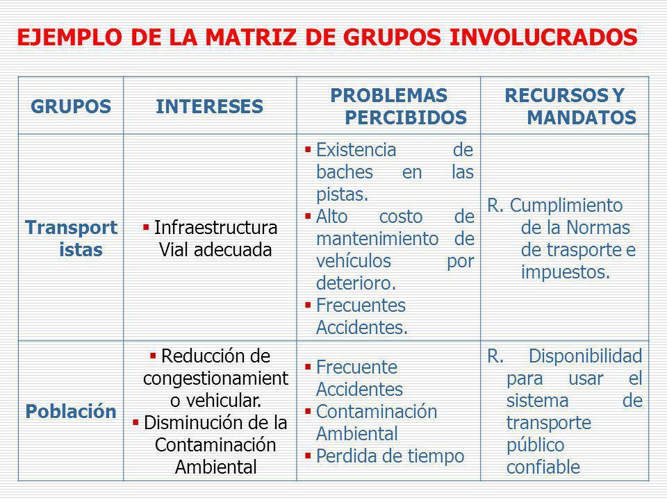 EJEMPLO DE LA MATRIZ DE GRUPOS INVOLUCRADOS