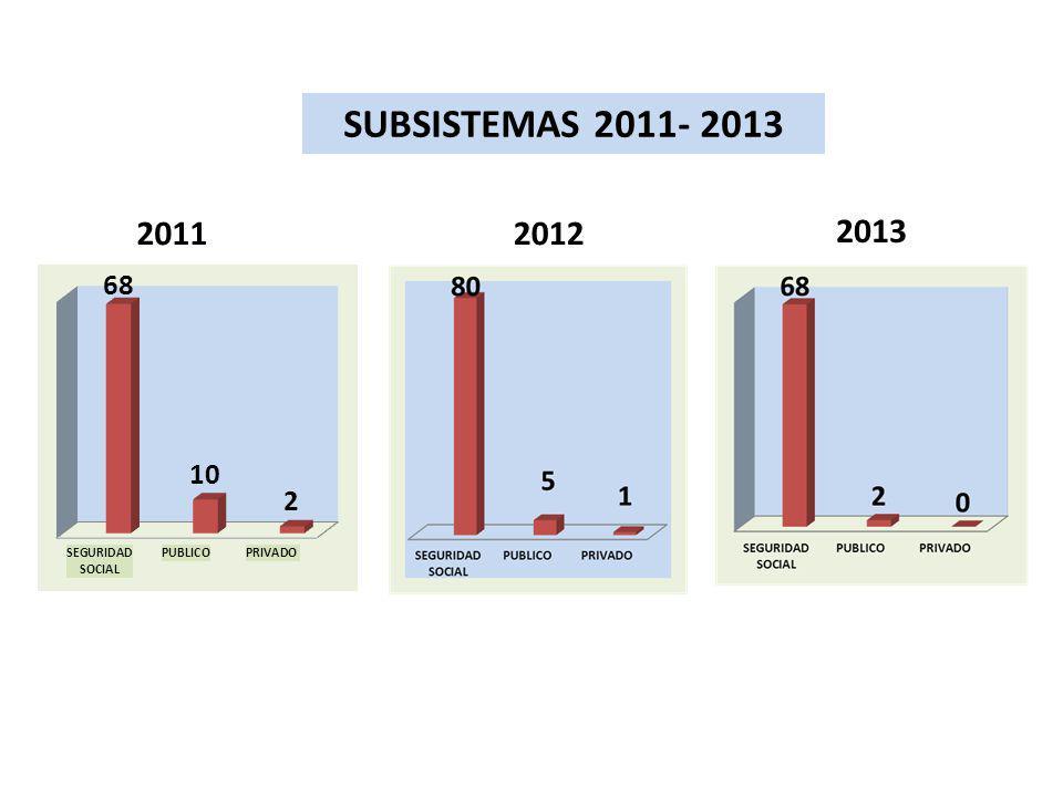 SUBSISTEMAS 2011- 2013 2011 2012 2013