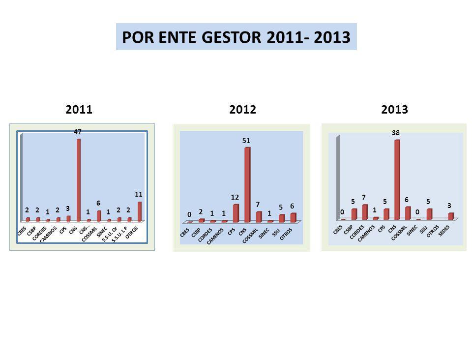 POR ENTE GESTOR 2011- 2013 2011 2012 2013