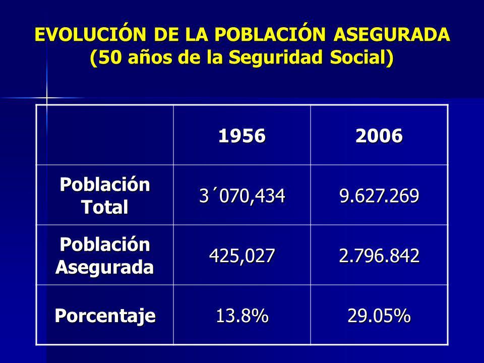 EVOLUCIÓN DE LA POBLACIÓN ASEGURADA (50 años de la Seguridad Social)