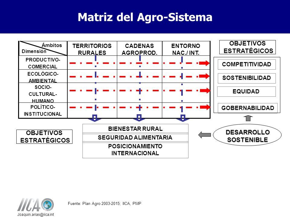 Matriz del Agro-Sistema