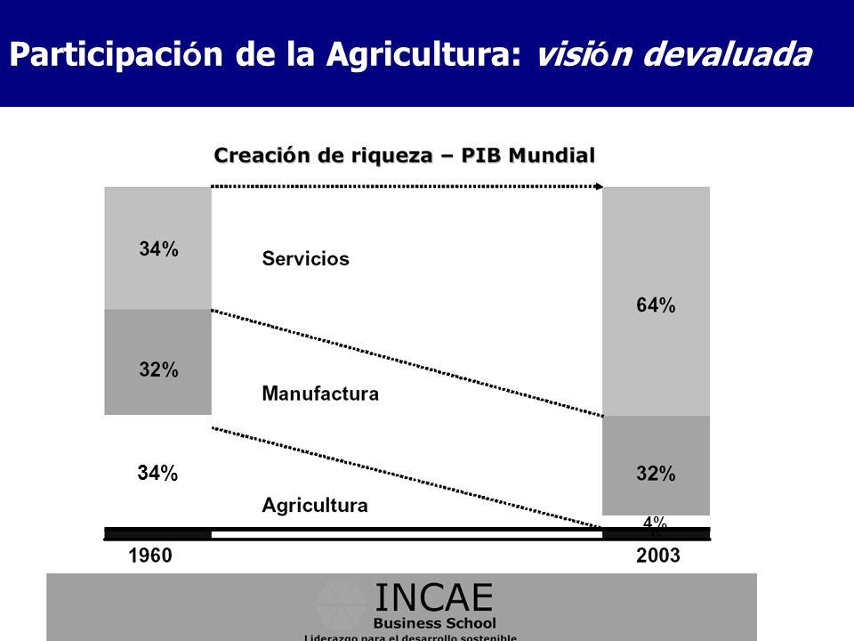 Participación de la Agricultura: visión devaluada