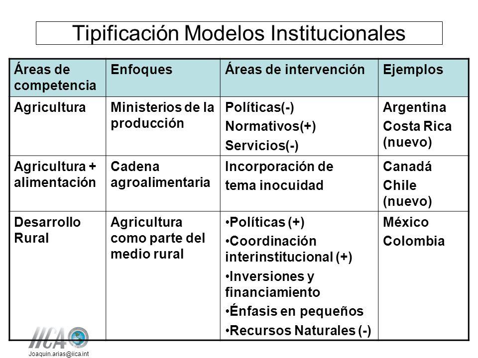 Tipificación Modelos Institucionales