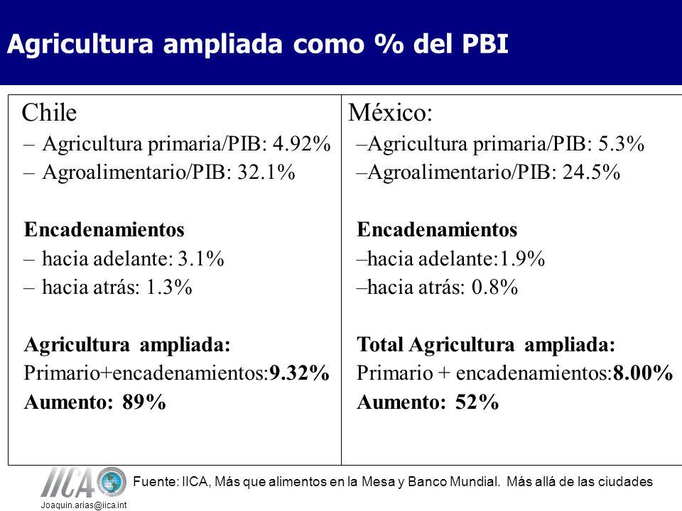 Agricultura ampliada como % del PBI