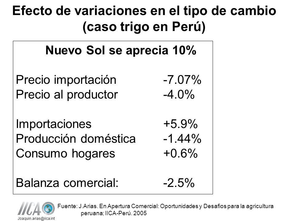 Efecto de variaciones en el tipo de cambio (caso trigo en Perú)