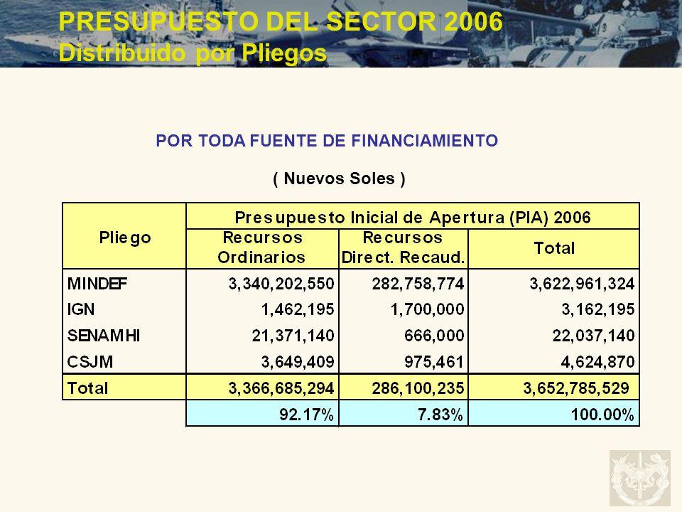 PRESUPUESTO DEL SECTOR 2006 Distribuido por Pliegos
