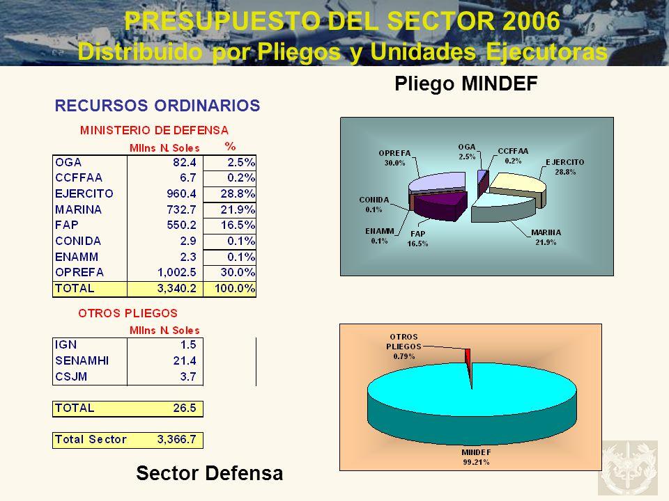 PRESUPUESTO DEL SECTOR 2006 Distribuido por Pliegos y Unidades Ejecutoras