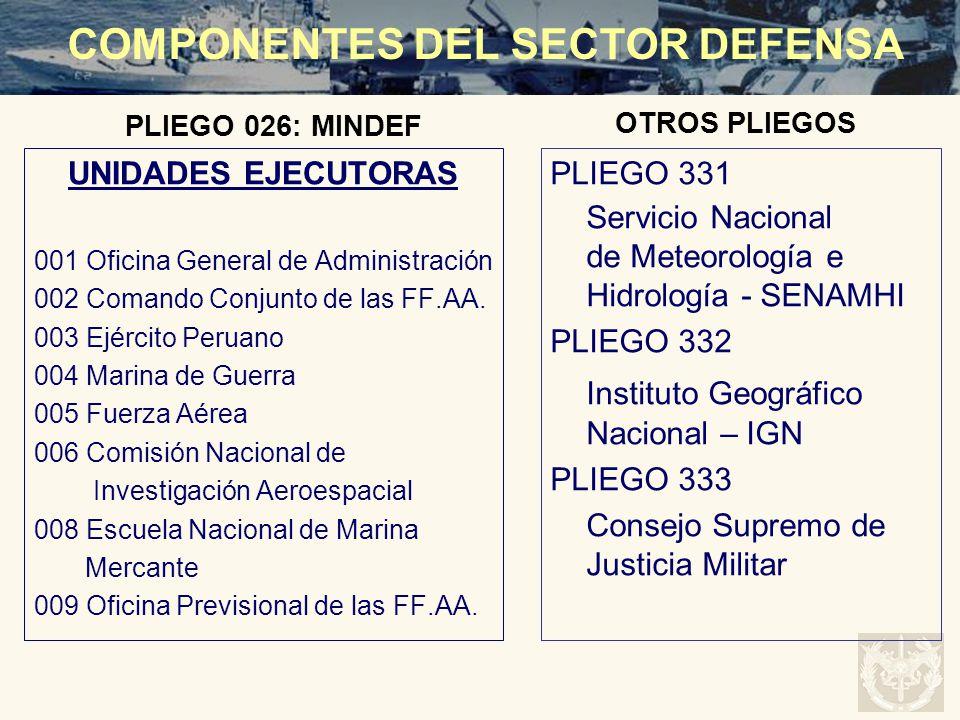 COMPONENTES DEL SECTOR DEFENSA